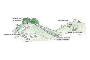 Garden design plan south africa
